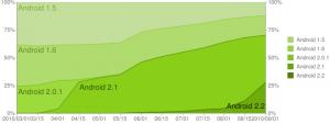 Android OSの伸び率